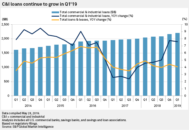 C&I delinquencies pop as some US bankers see weakness in