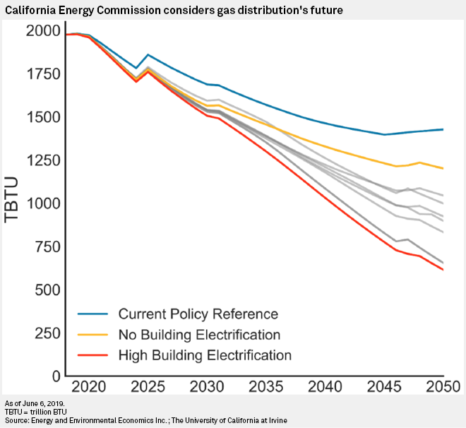 Calif  decarbonization may create thorny cost issues for gas systems