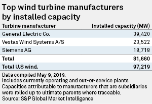 Top 3 wind-turbine makers have manufactured over 81 7 GW in