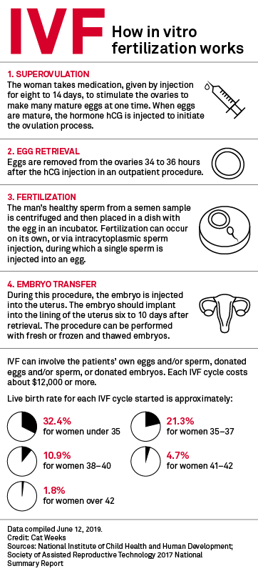 IVF drug innovation lags, belying procedure's high tech