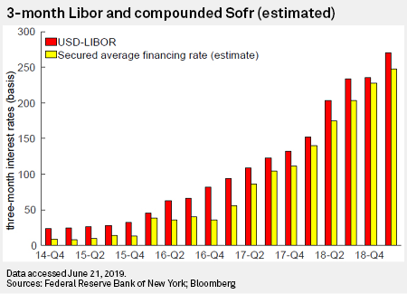 Firms that delay the switch out of Libor face enforcement action