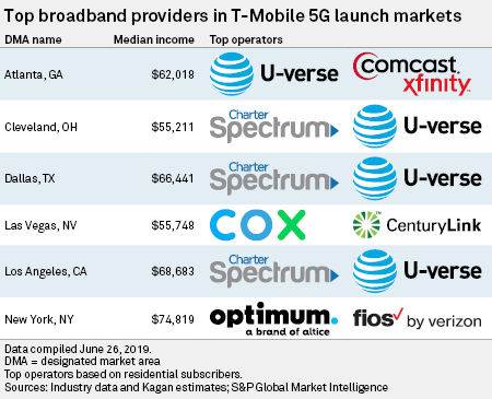 Mapping T-Mobile's 5G ambitions | S&P Global Market Intelligence