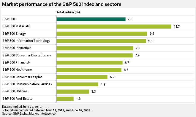 Two healthcare companies lead gains in S&P 500 during June