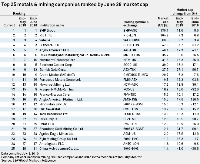 Market cap for top miners in June rose 12% from May   S&P Global