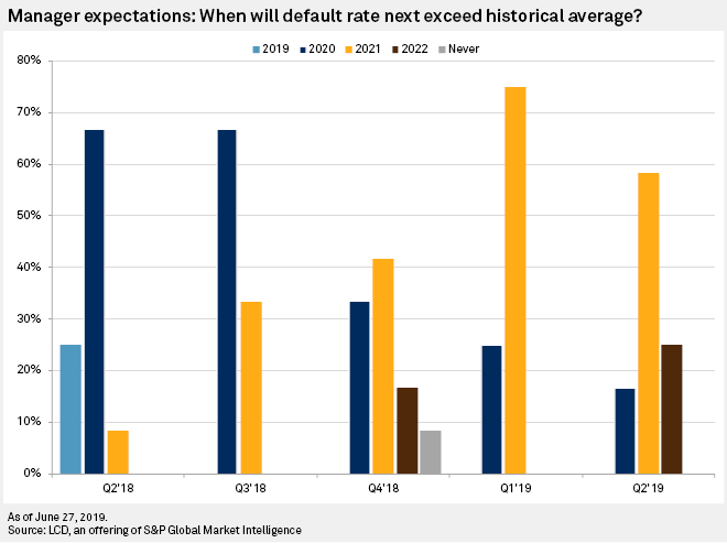 US leveraged loan pros: Defaults to increase slowly as