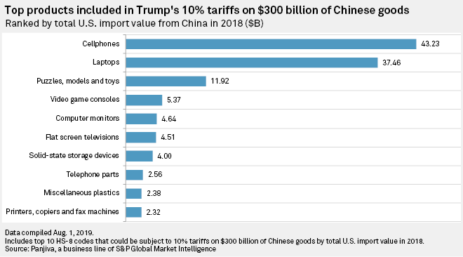 UPDATE: US delays, removes tariffs on major Chinese imports