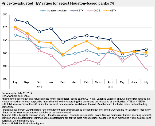US banks trading at lowest price-to-adjusted tangible book value in