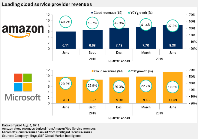 Leading US cloud providers see expenses, revenue grow with market