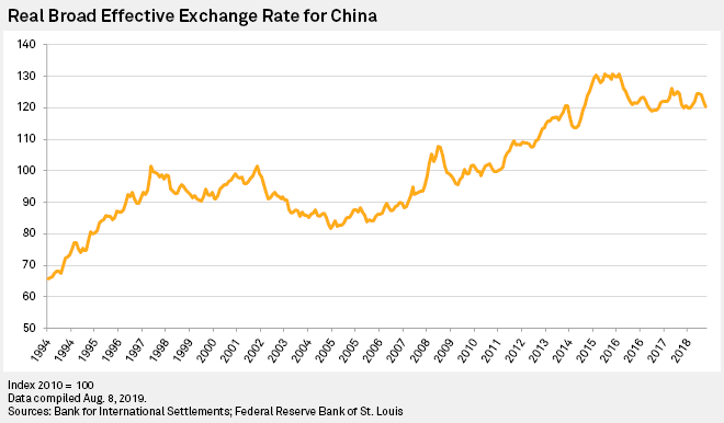 Chinese currency may still be overvalued after weakening past 7 mark