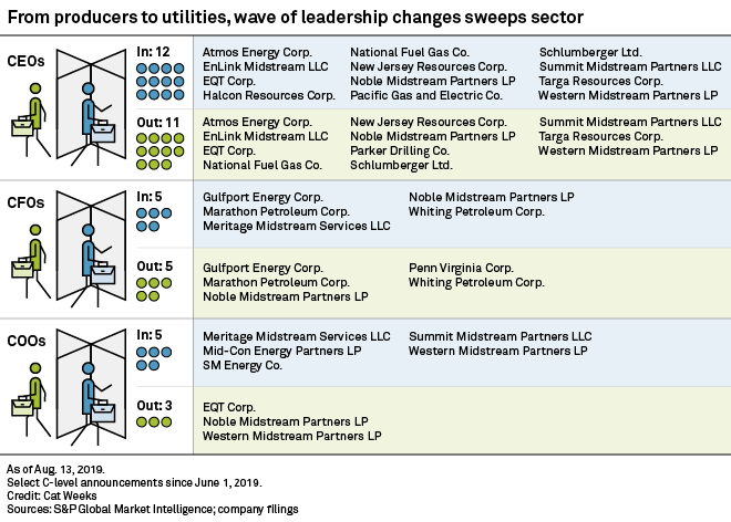 Leadership changes sweep through oil and gas sector | S&P