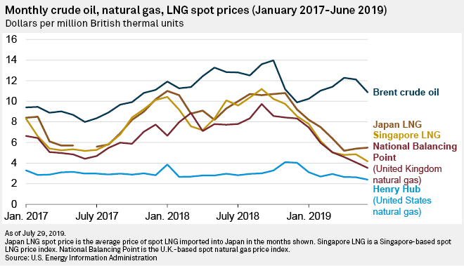 Fitch sees rising price risk for LNG sellers in evolving