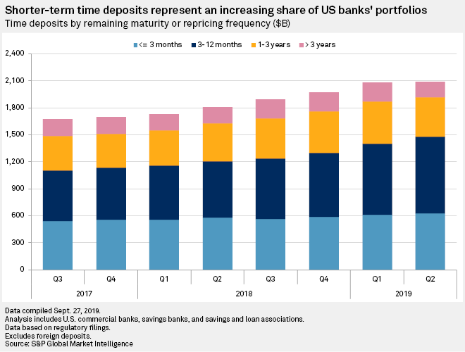 Headwind from mix shift to time deposits lets up | S&P