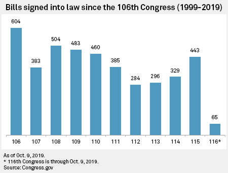 Impeachment inquiry may make 116th Congress least productive in ...