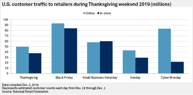 Retailers See More Online Shoppers Over Black Friday Cyber Monday Sales Jump S P Global Market Intelligence