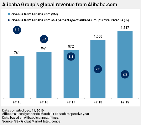 Alibaba Amazon Battle Over Us B2b Market With Rival Platforms S P Global Market Intelligence Find the latest alibaba group holding limited (baba) stock quote, history, news and other vital information to help you with your stock trading and investing. alibaba amazon battle over us b2b
