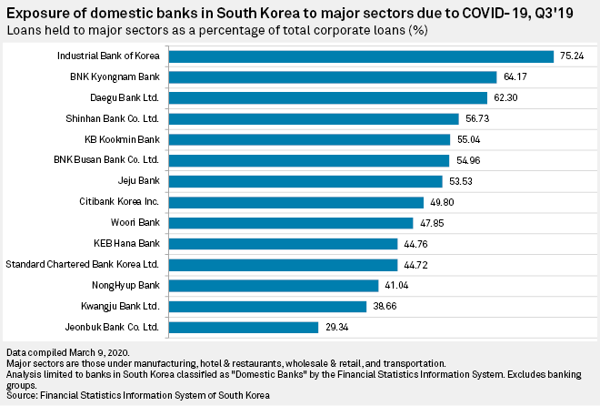 Loans by the largest banks in South Korea