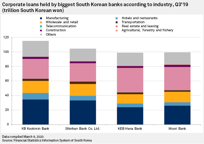 South Korean Banks Sufficiently Capitalized To Absorb Virus Shock S P Global Market Intelligence