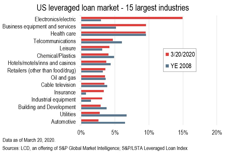 Coronavirus Crisis Vs 2008 Us Leveraged Loan Distress Clos Credit Quality S P Global Market Intelligence