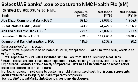 Uae Banks Hit By Nmc Scandal After 1 2 Punch From Oil Price Coronavirus S P Global Market Intelligence
