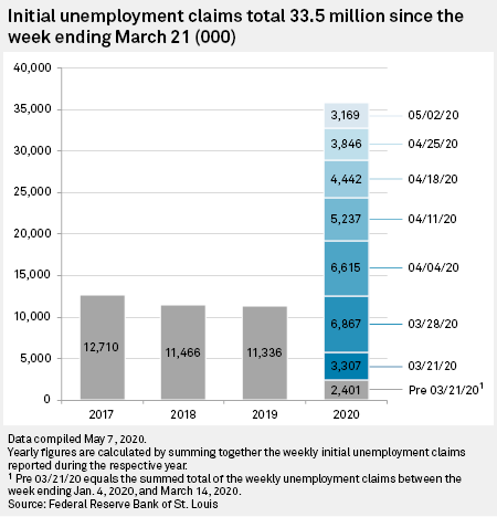 Consumer Sector Pummeled In Wave Of Us Job Losses In April S P