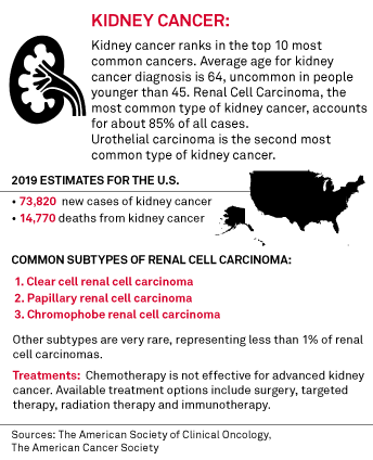 Oncology Venture Acquires Remaining Stake In Kidney Cancer Drug Via Stock Deal S P Global Market Intelligence
