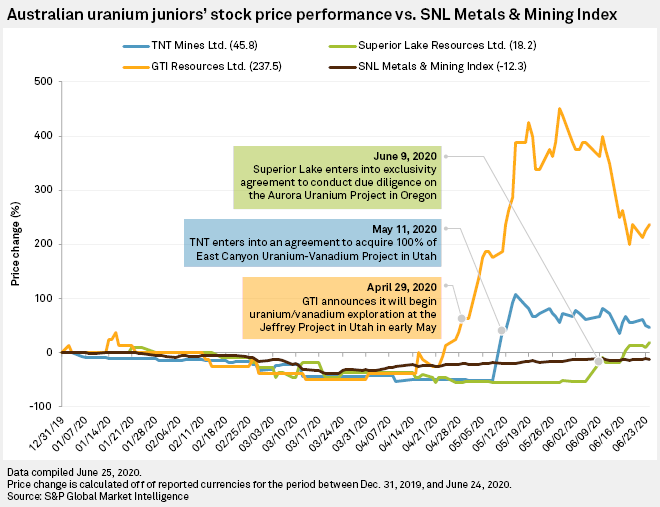 Asx Juniors Flock To Us Riding Early Uranium Wave Amid Pandemic