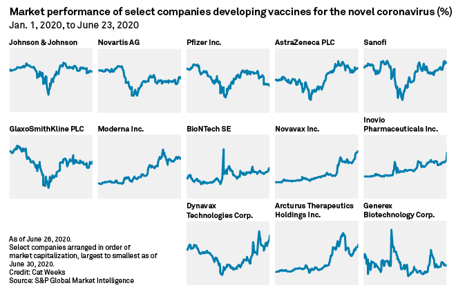 Stock Moves For Covid 19 Vaccine Developers Show Where Stakes Are Highest S P Global Market Intelligence