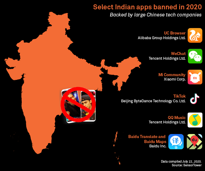 Alibaba Tencent To Curtail Investment In India After Chinese Apps Ban Experts S P Global Market Intelligence