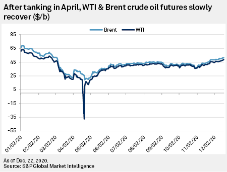 Oil Prices Could See Choppy Recovery
