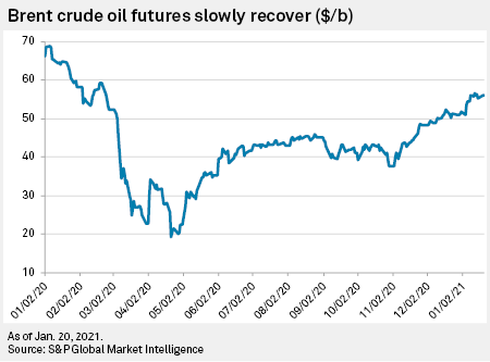 B Oil Prices To Rise 60 By